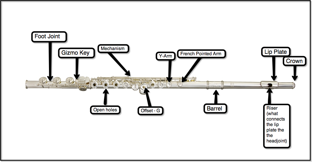 name the parts of a flute